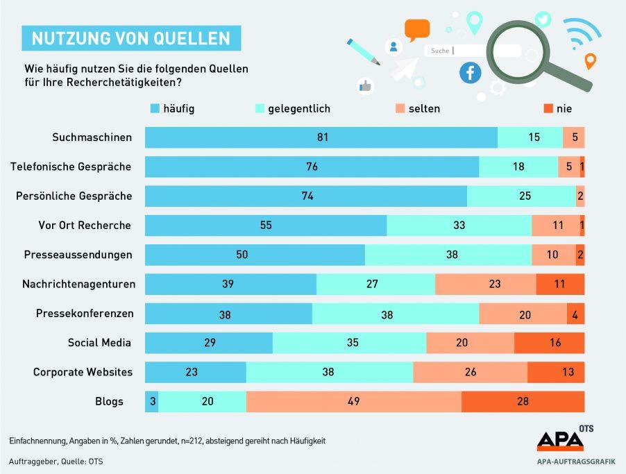 Ergebnis Journalisten-Umfrage