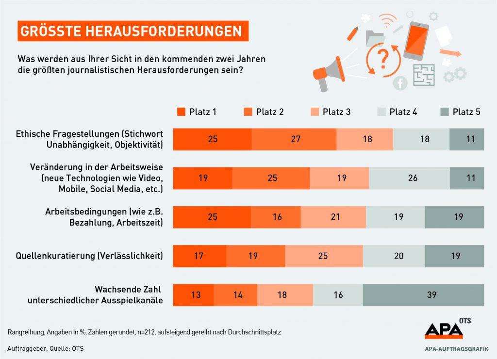 OTS-Trendradar Journalisten-Umfrage: Herausforderungen im Journalismus, APA-Auftragsgrafik